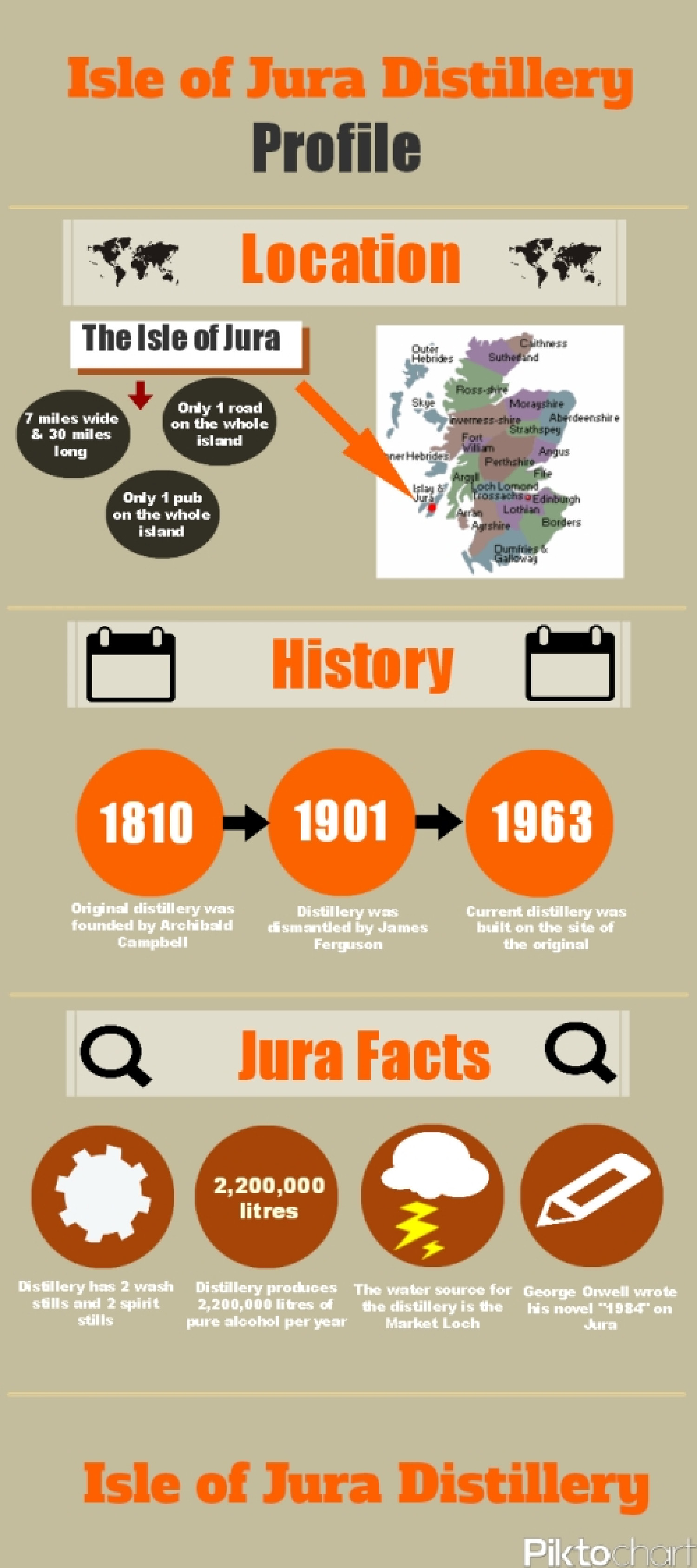 Isle of Jura Distillery Profile Infographic
