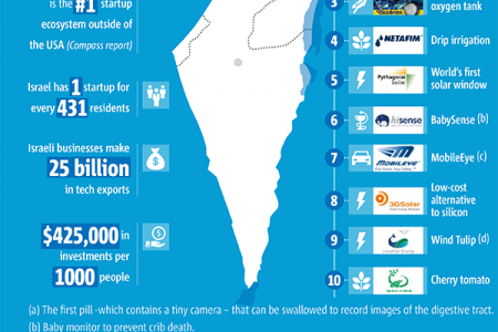 Israel - Hub of Innovation and Technology in the Middle East Infographic