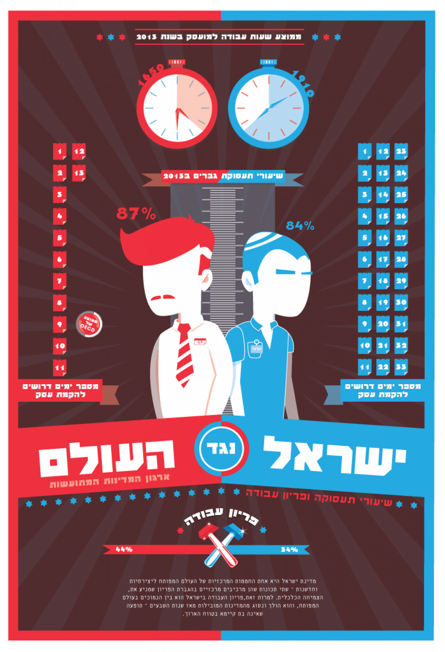 Israel vs Infographic