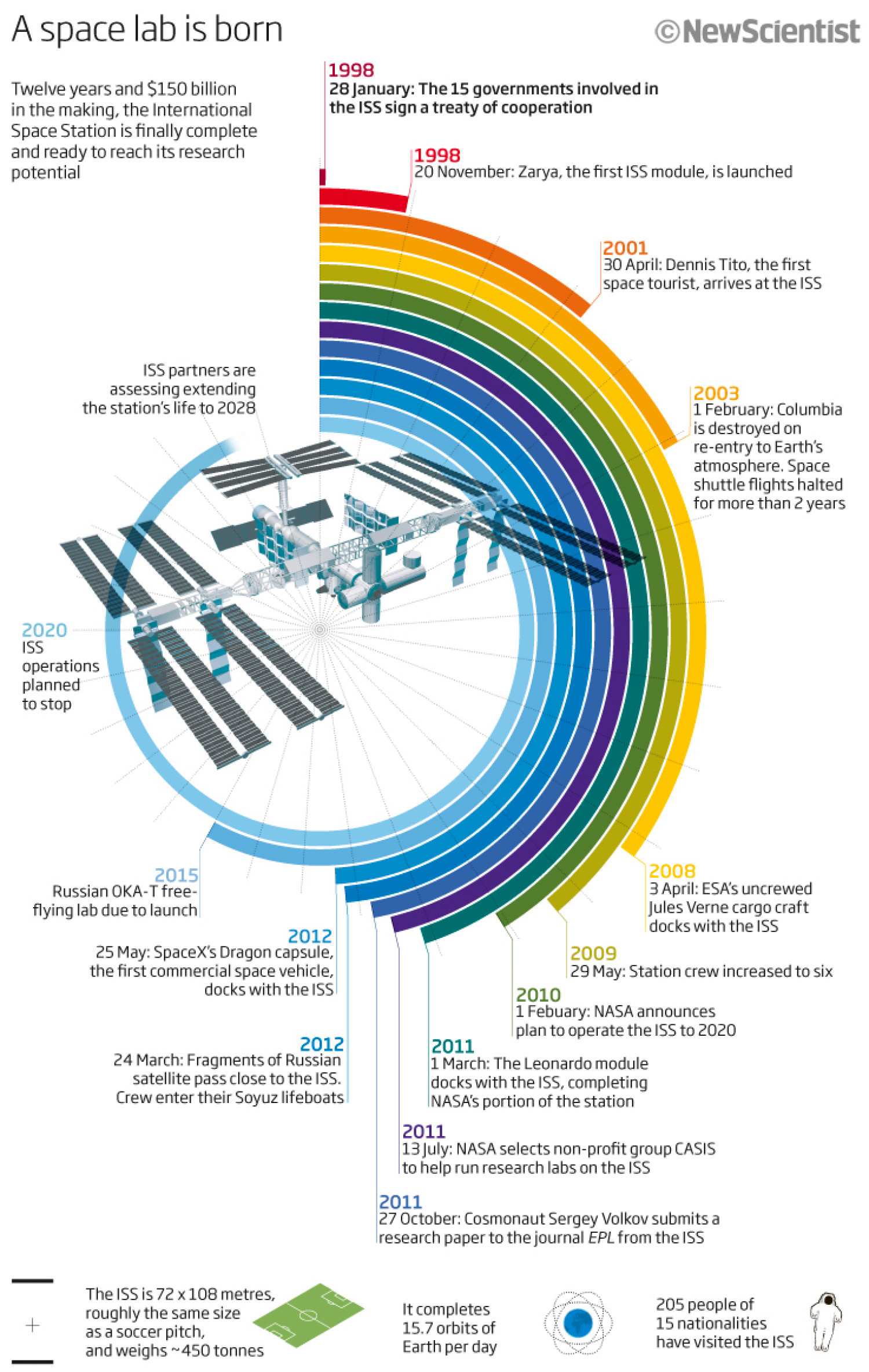 ISS space lab timeline Infographic
