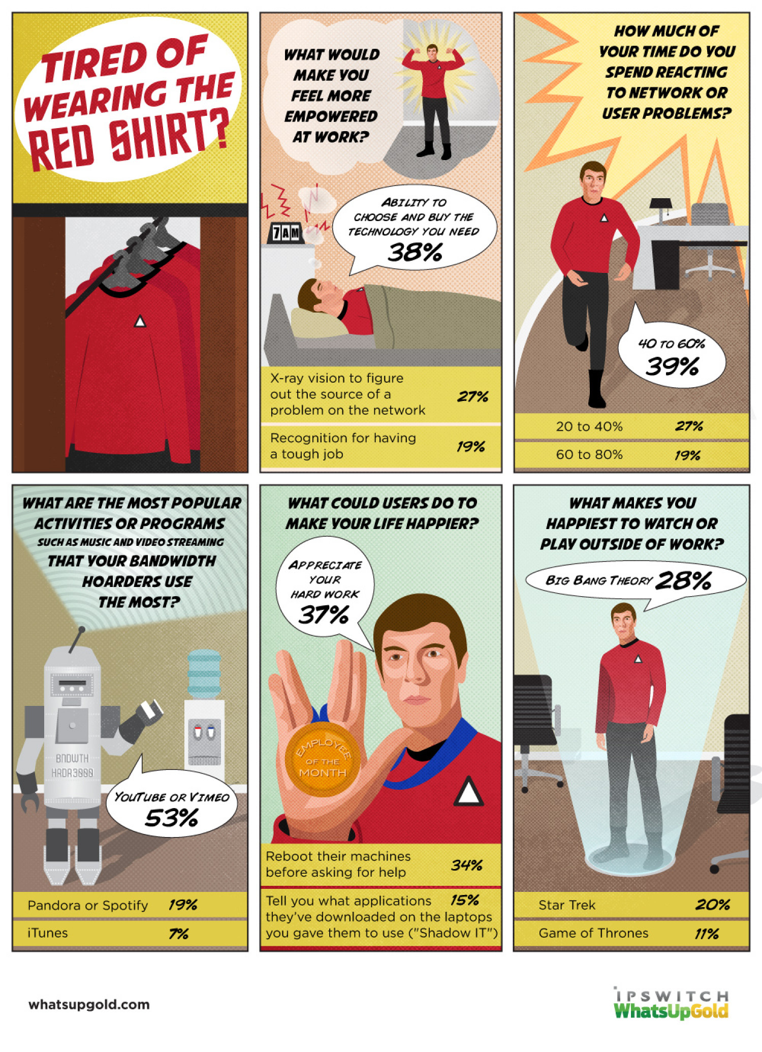 IT Admins are Tired of Wearing the Red Shirt Infographic