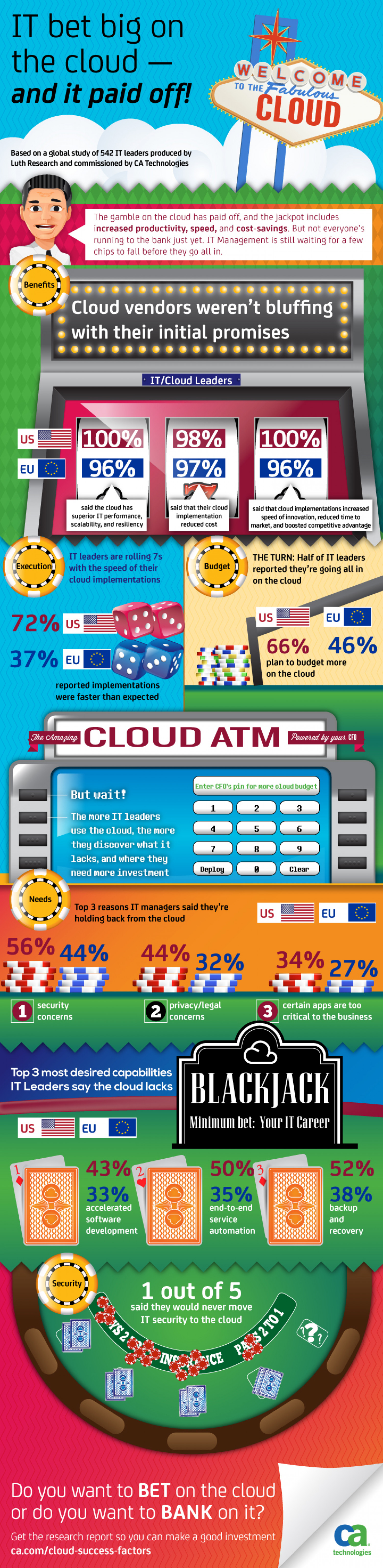 IT bet big on the cloud – and it paid off! Infographic