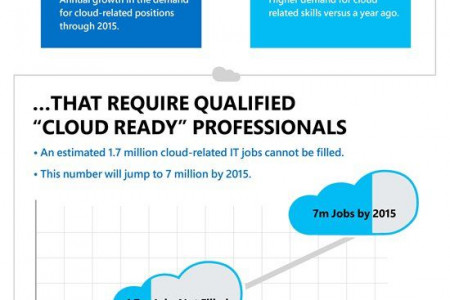 IT Cloud - Skills Gap Infographic