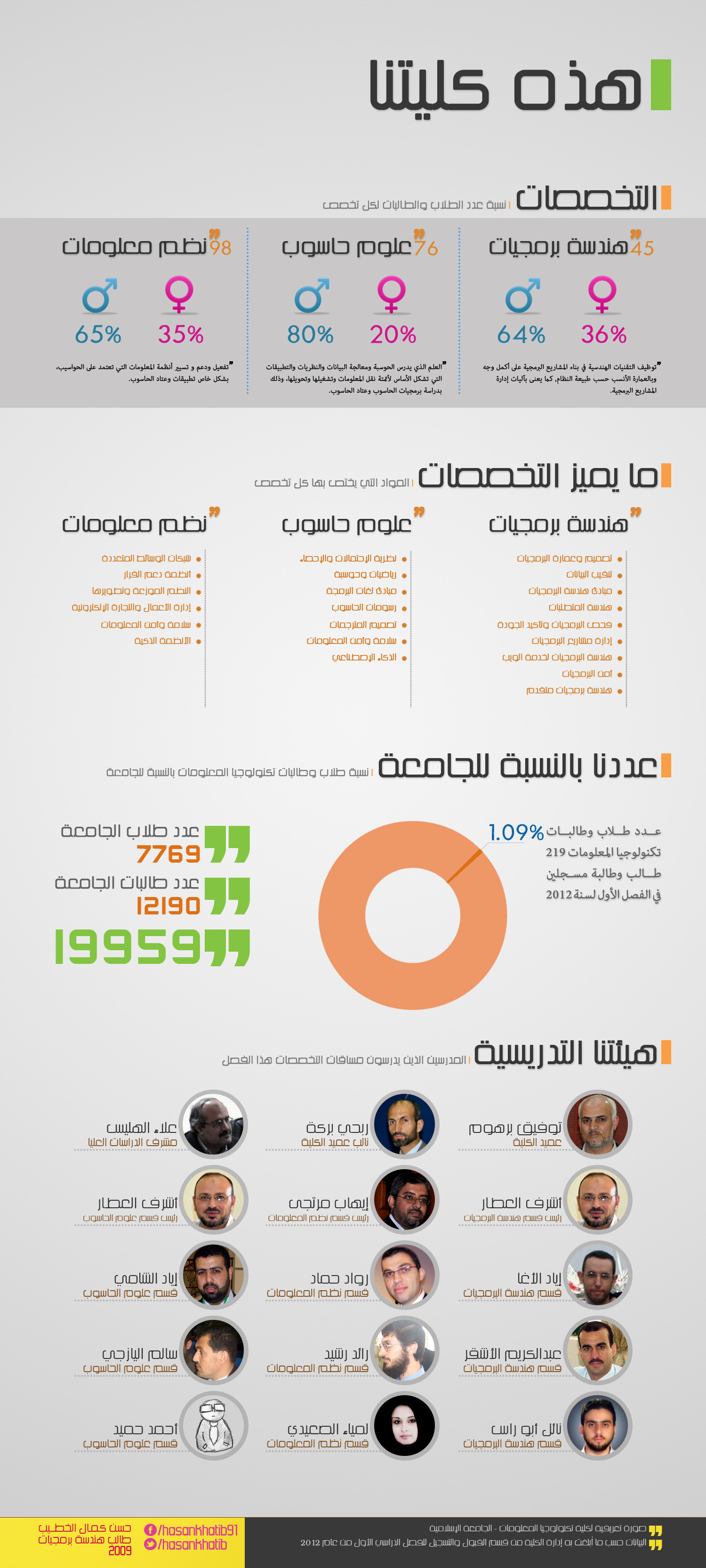 IT college structure in IUG Infographic