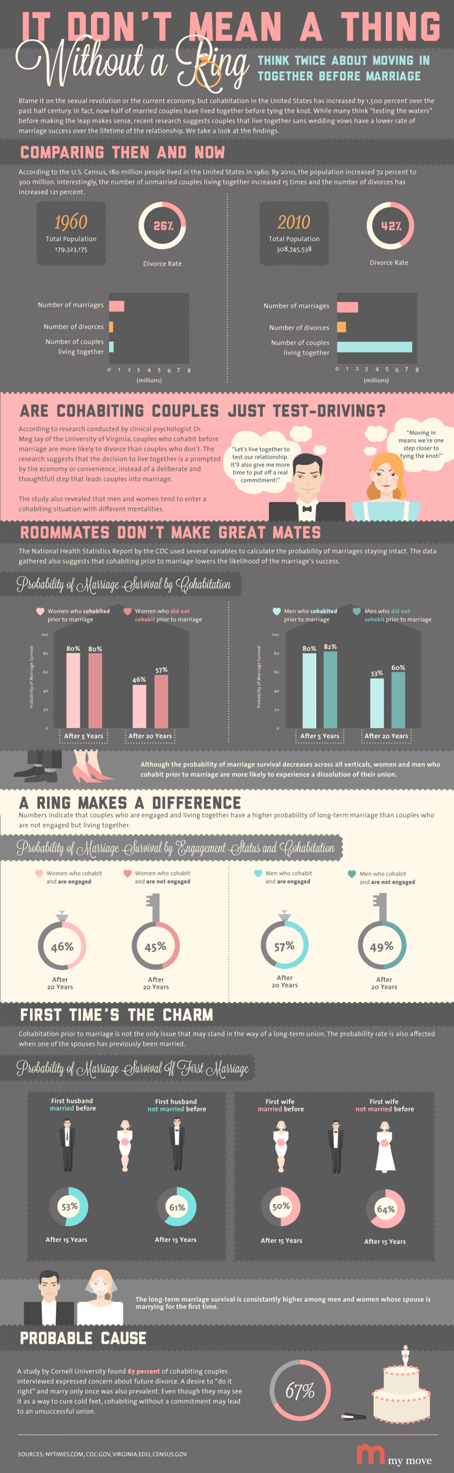 It Don't Mean a Thing Without a Ring Infographic