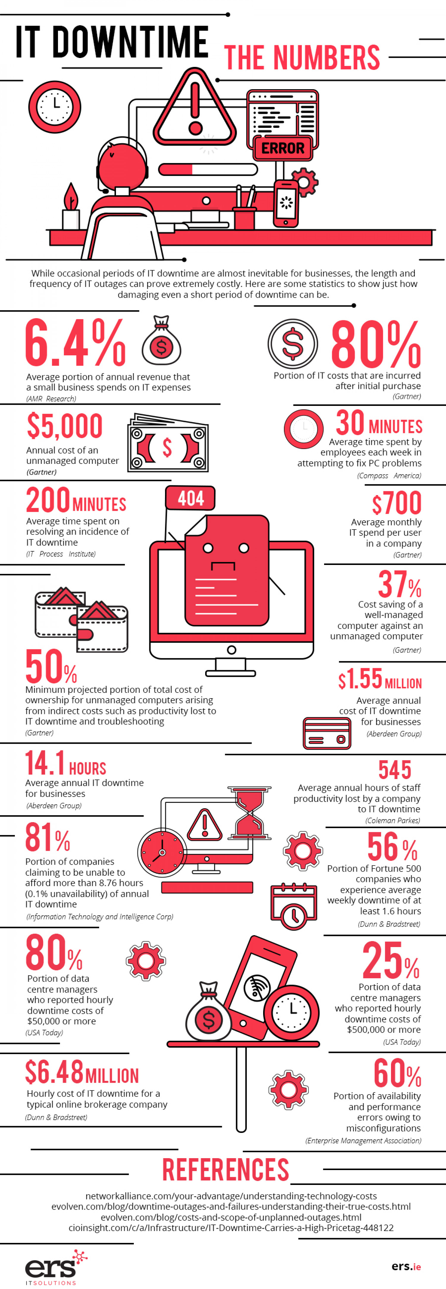 IT Downtime: The Numbers Infographic Infographic