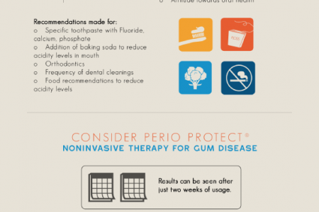 It is Now Possible to Reverse Decay and Gum Disease  Infographic