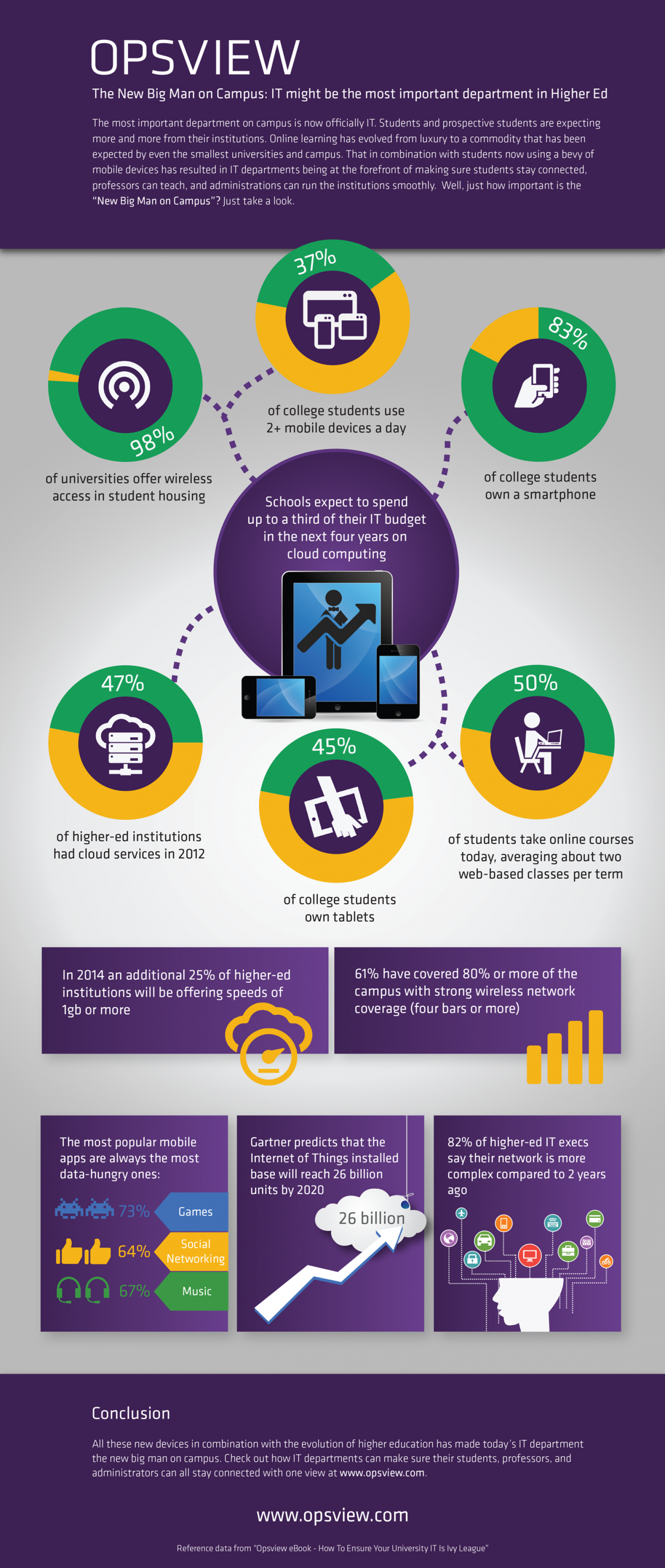 IT Might Be The Most Important Department In Higher Ed Infographic