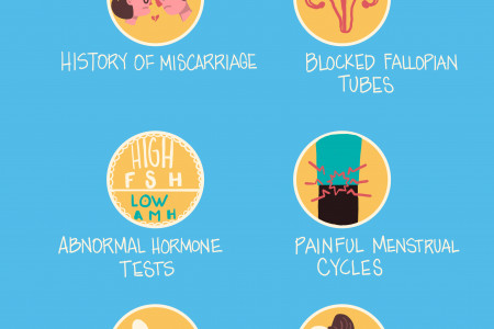 It Might Be Time To Speak With A Reproductive Endocrinologist If... Infographic