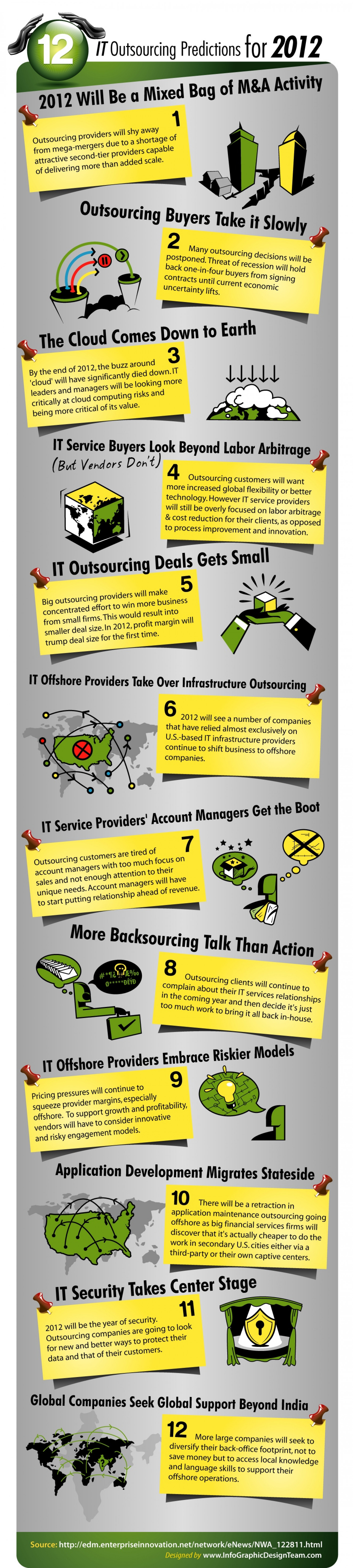 IT Outsourcing Predictions - 2012 Infographic