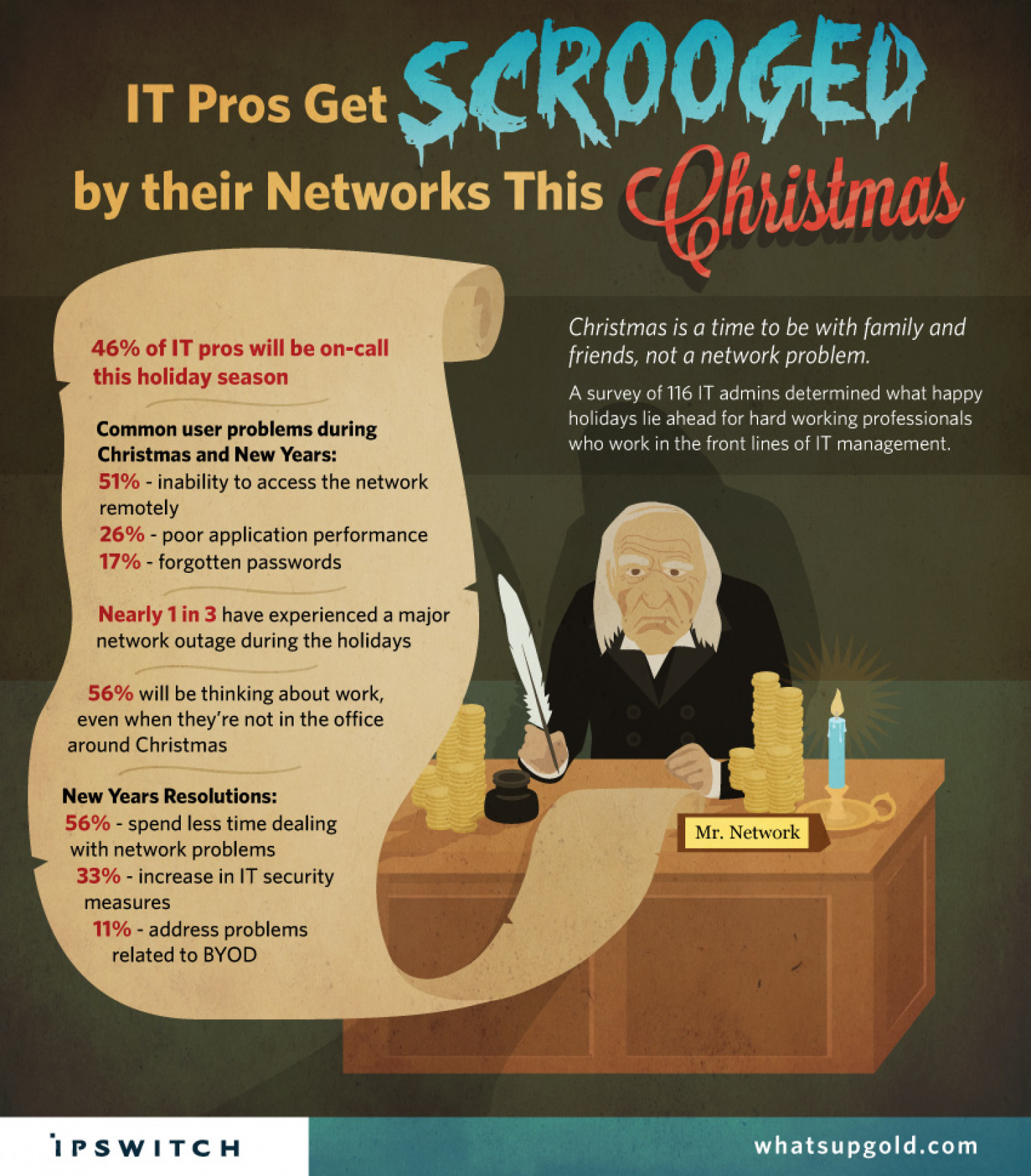 IT Pros Get Scrooged by their Networks This Christmas Infographic