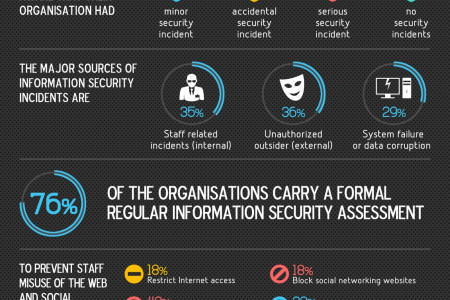 IT Security Landscape in the GCC Infographic