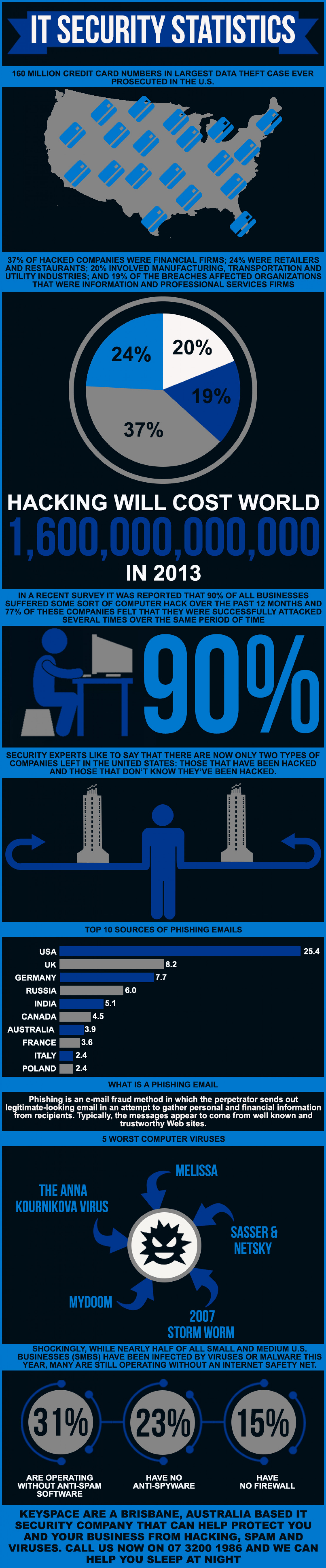 IT Security Statistics, why you should be afraid Infographic
