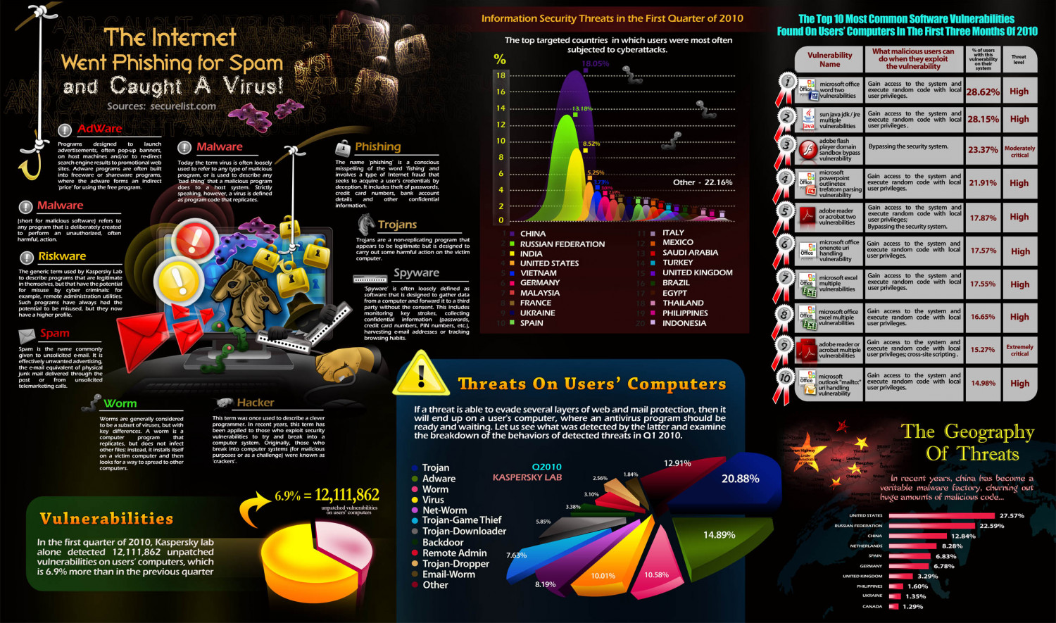 IT Security Threats Q1 2010 Infographic