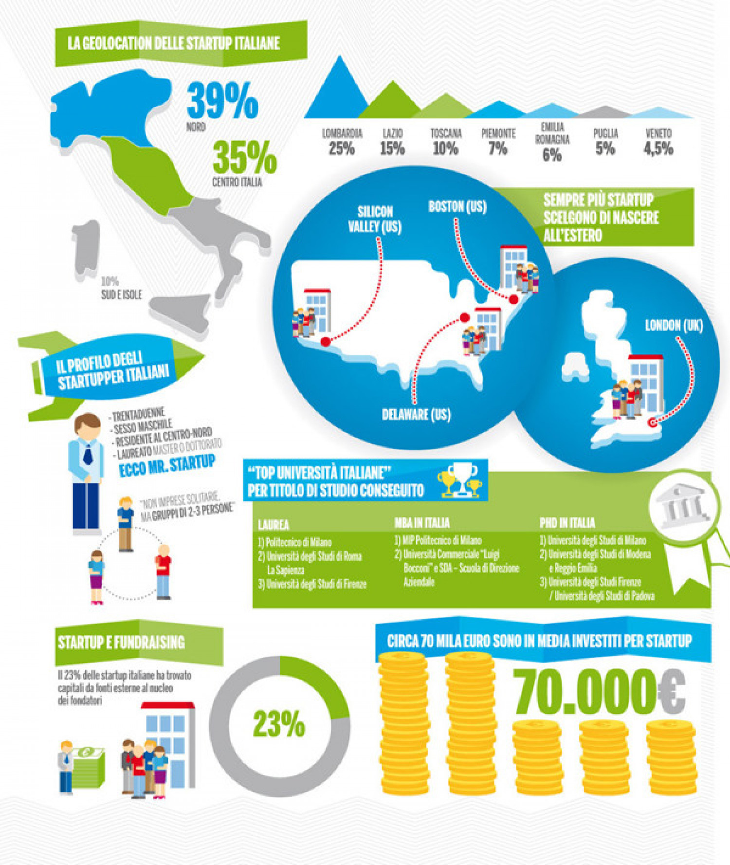Italian Startups Geolocation Infographic