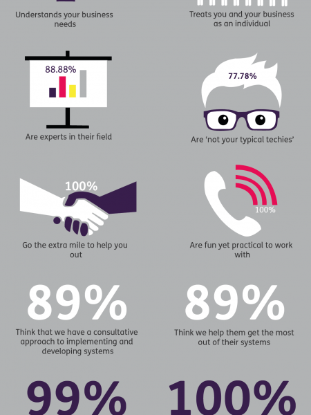 itas customer survey 2015 Infographic