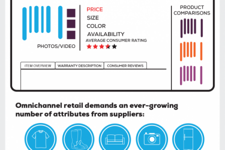 Items Power the Endless Aisle Infographic