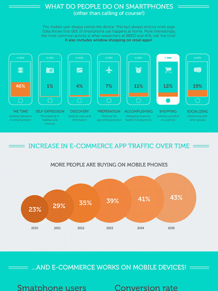 Iterate your mobile apps and increase your sales Infographic