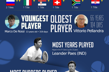 ITF 2015 Davis Cup Infographic