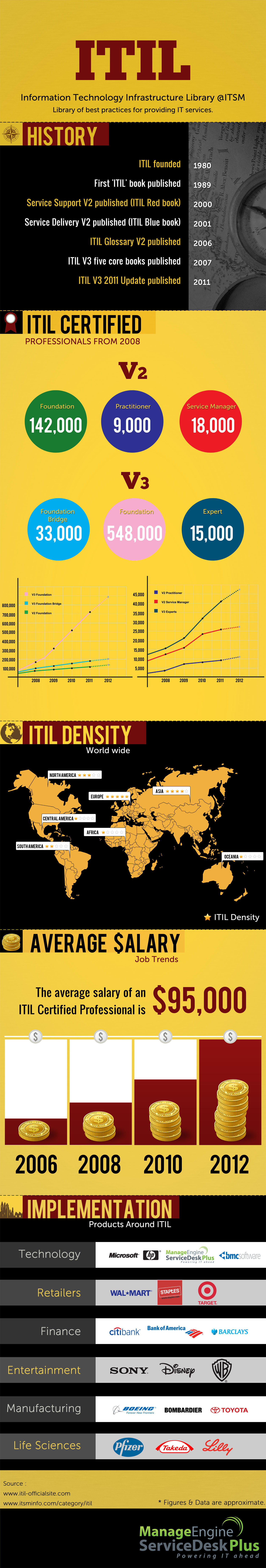 ITIL Infographics Infographic