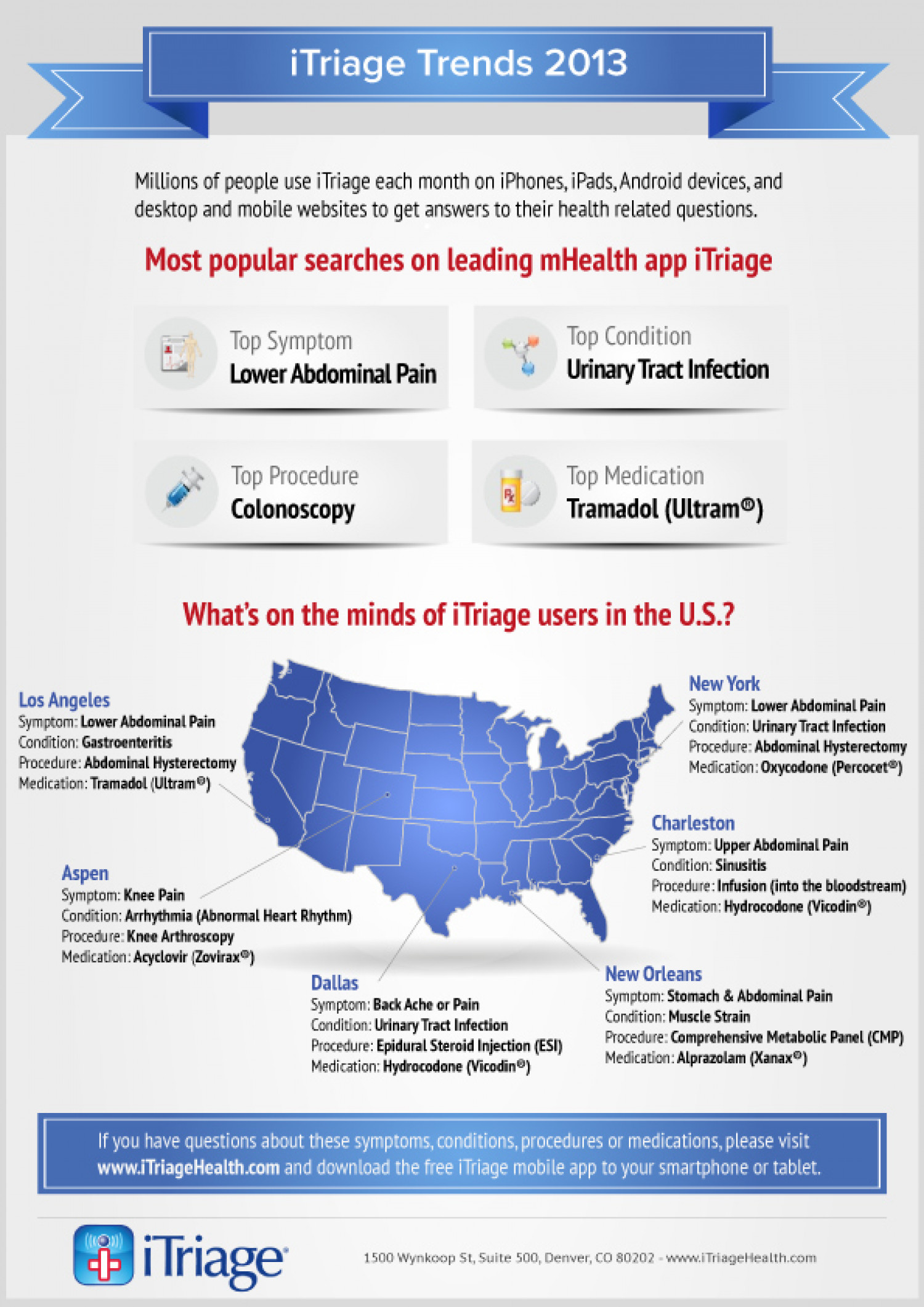 iTriage Trends 2013 Infographic