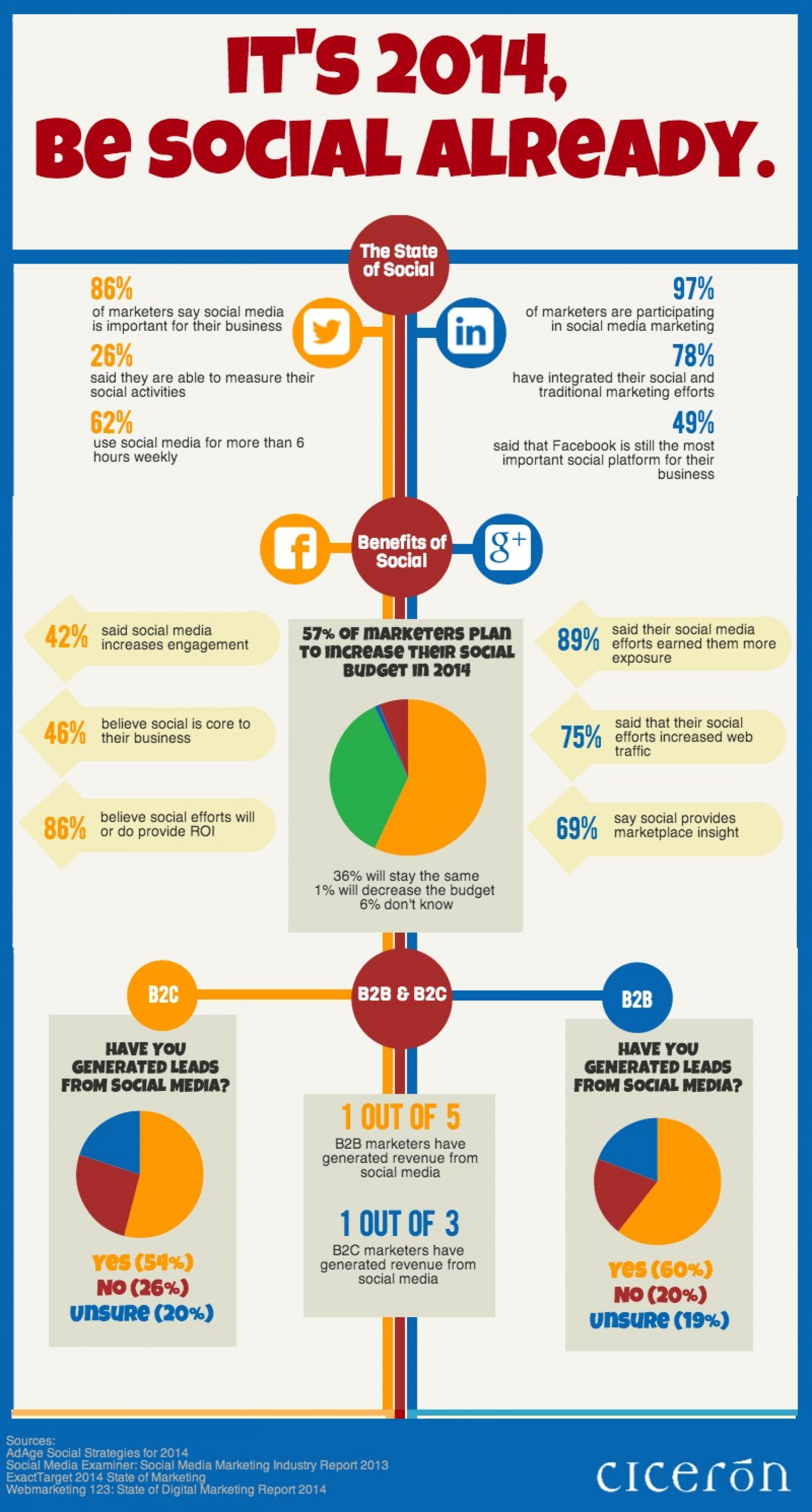 It's 2014, Be Social Already Infographic
