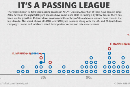 It's A Passing League – 4000/5000 Yard And 40/50 Touchdown Seasons Infographic