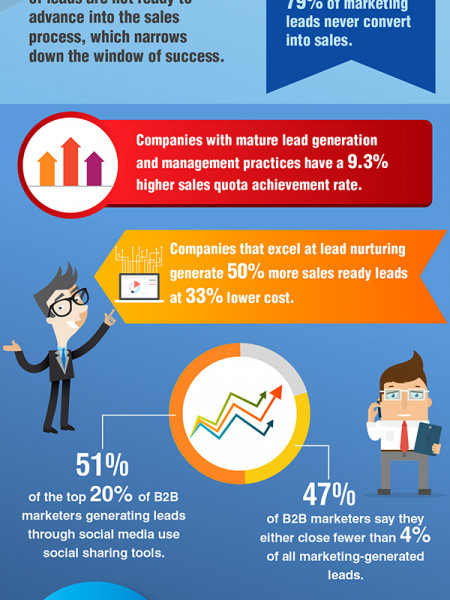 It's all about the Leads! Infographic
