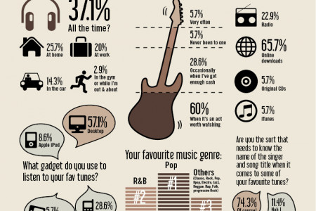 It's all about the music  Infographic