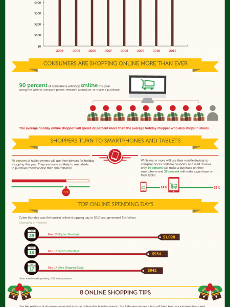 It's the Most Unsecure Time of the Year: Holiday Shopping Security Tips Infographic
