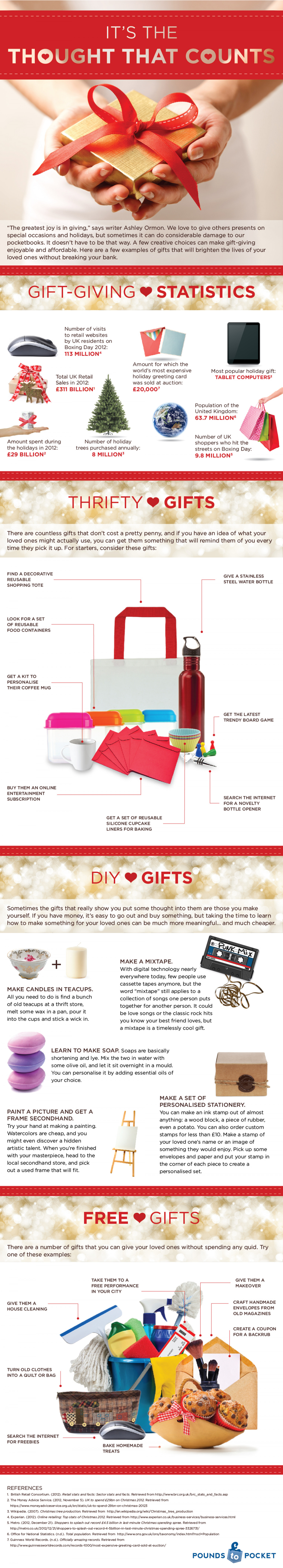 It's the Thought That Counts Infographic