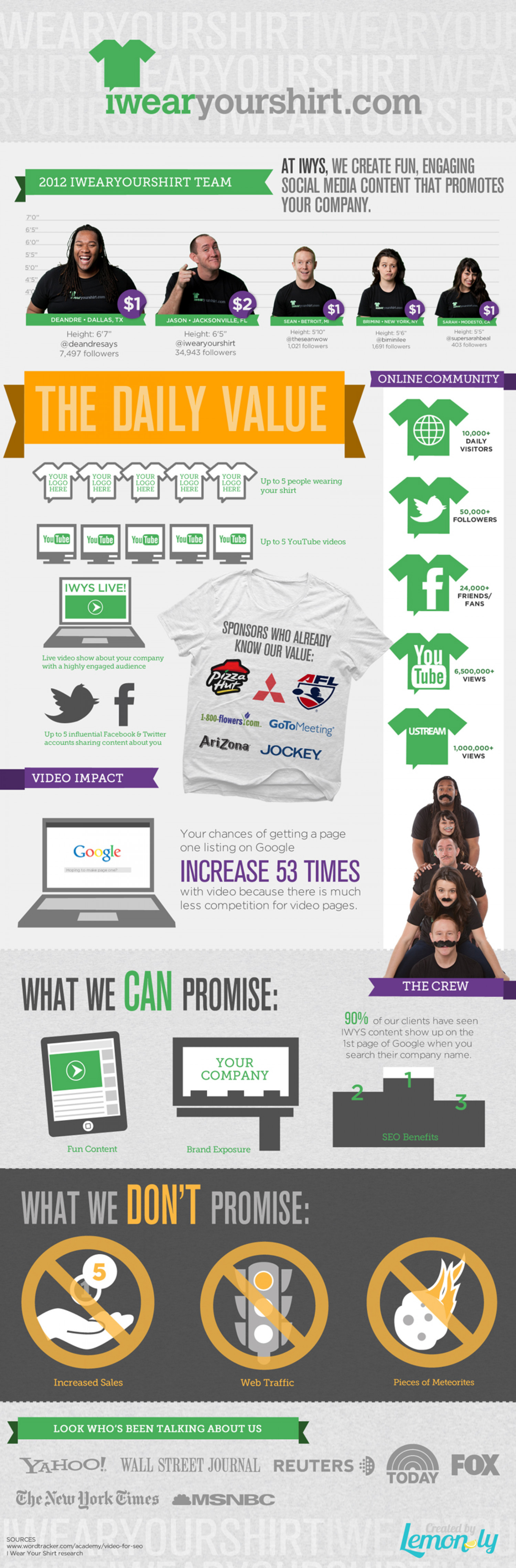 IWearYourShirt 2012 Fun! Infographic
