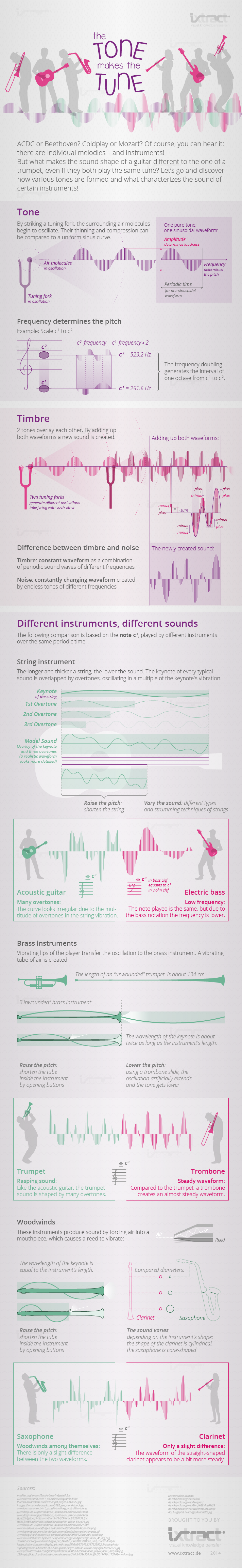 ixtract | The tone makes the tune Infographic