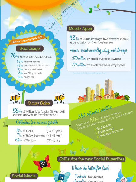 j2 Global Small Business Survey June 2012 Infographic