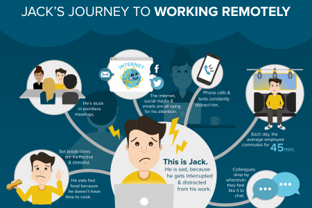Jack's Journey to Working Remotely Infographic