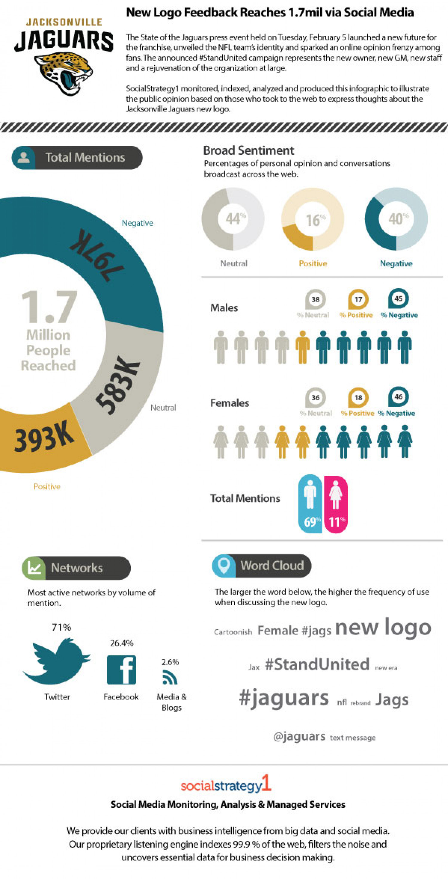 Jacksonville Jaguars' Fans React to New Logo on Social Media and Reach 1.7 Mil Infographic