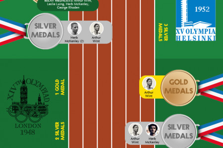 Jamaica's Olympic Champions Infographic