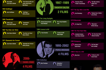 James Bond -  A Quick Guide: 24 films, 6 Bonds,  30 baddies, 24 songs, spanning a period of 53  years, from 1962 to 2015 Infographic