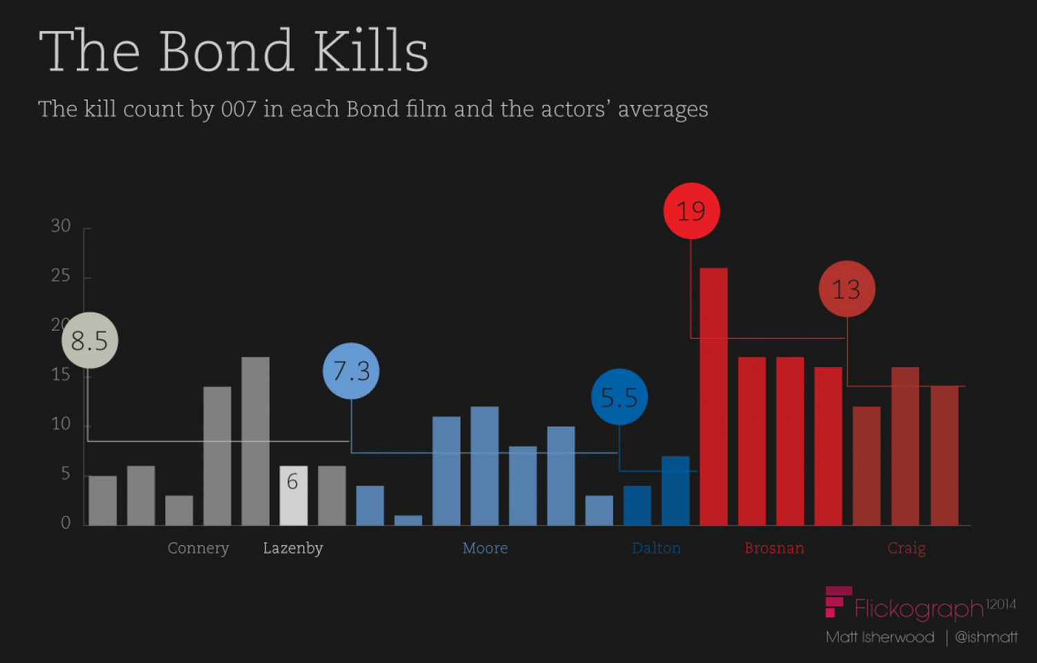The Bond Kills Infographic