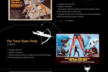 James Bond Movie Poster Evolution Infographic