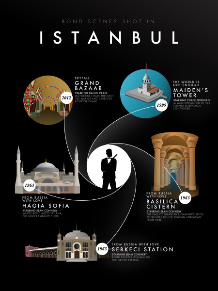 Bond Scenes Shot in Istanbul Infographic
