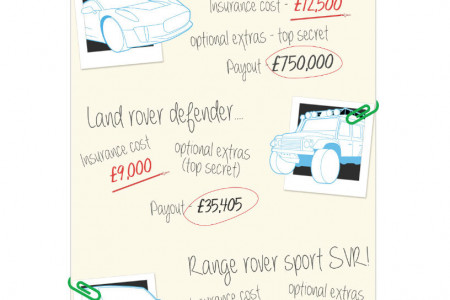 James Bond SPECTRE car  insurance cost Infographic