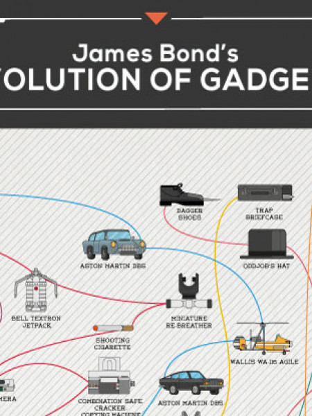 James Bond's Evolution of Gadgets Infographic