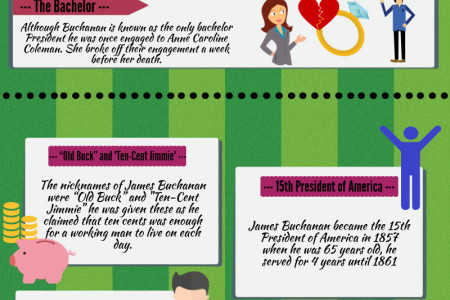 James Buchanan, Jr. 15th President of the United States (1857-1861) Infographic