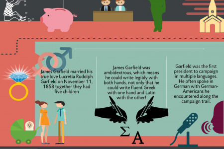 James Garfield, 20th President of the United States (1881-1881) Infographic