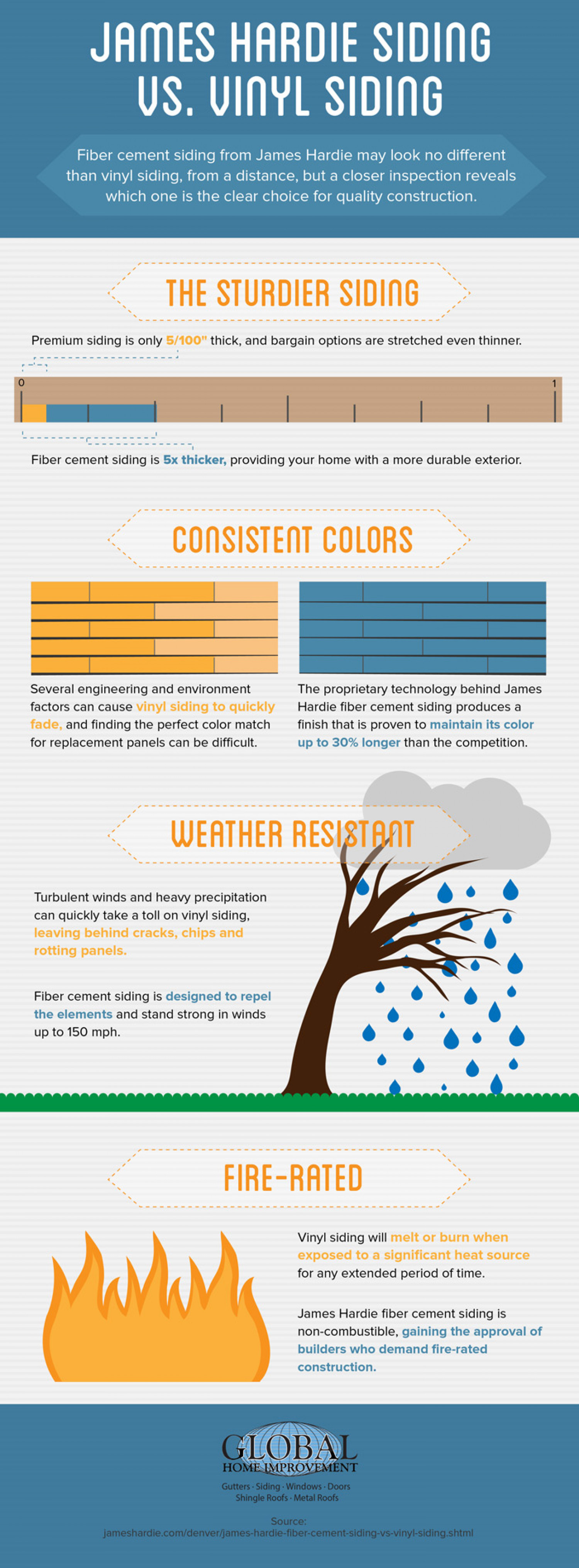 James Hardie Siding vs Vinyl Siding Infographic
