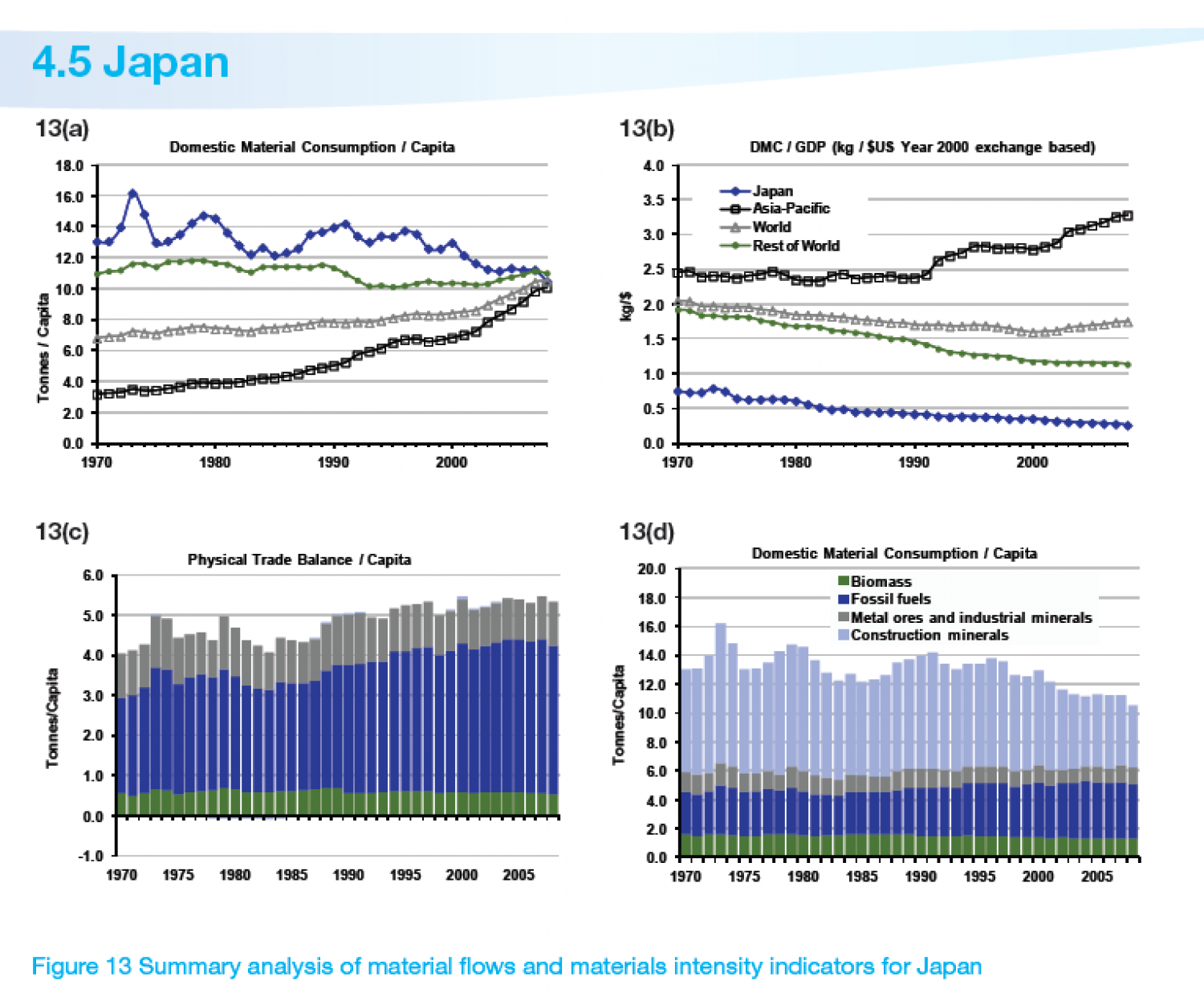 JAPAN : Summary analysis of material flows and materials intensity indicators for Japan Infographic