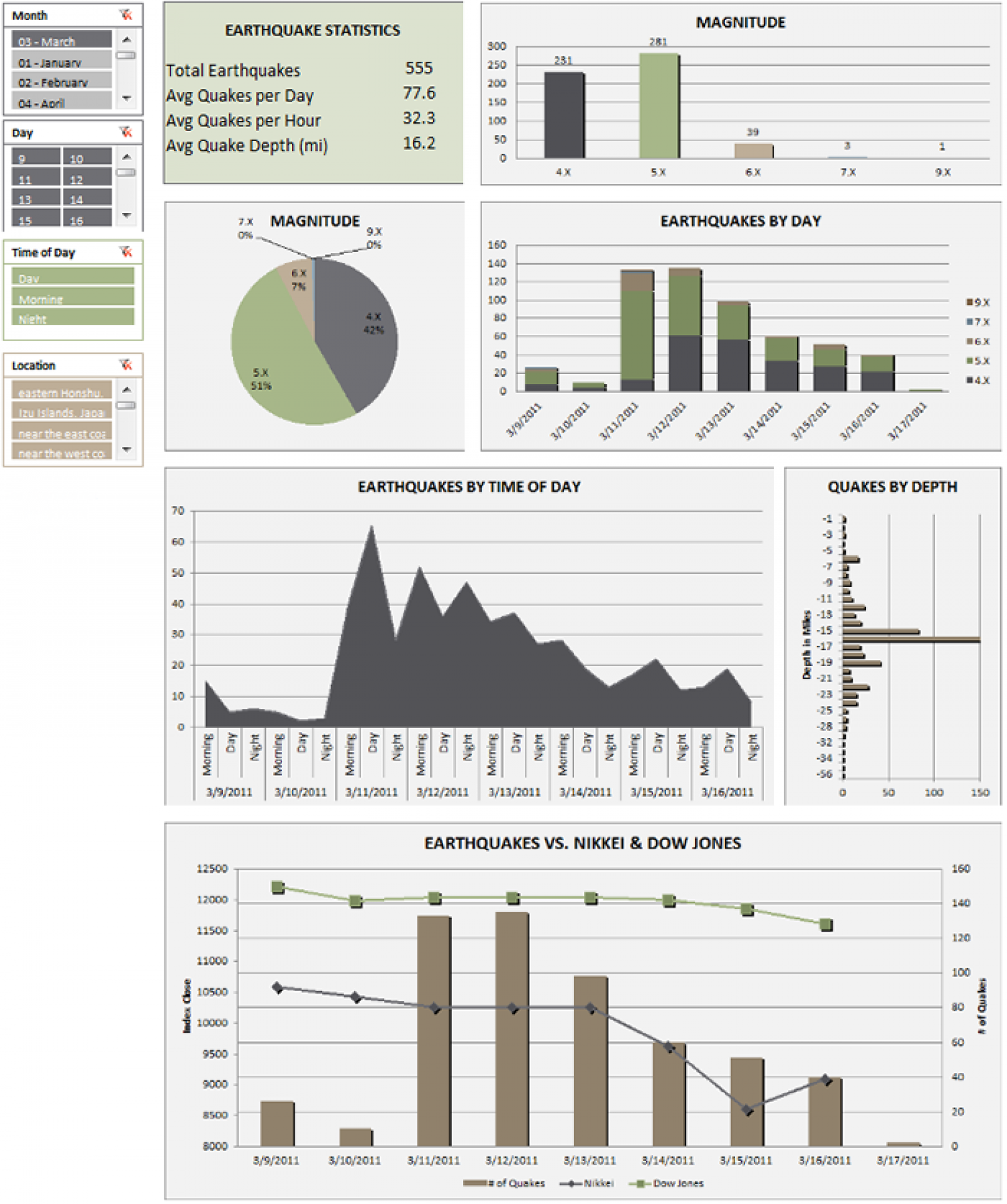 Japan Earthquake 2011 Dashboard Infographic