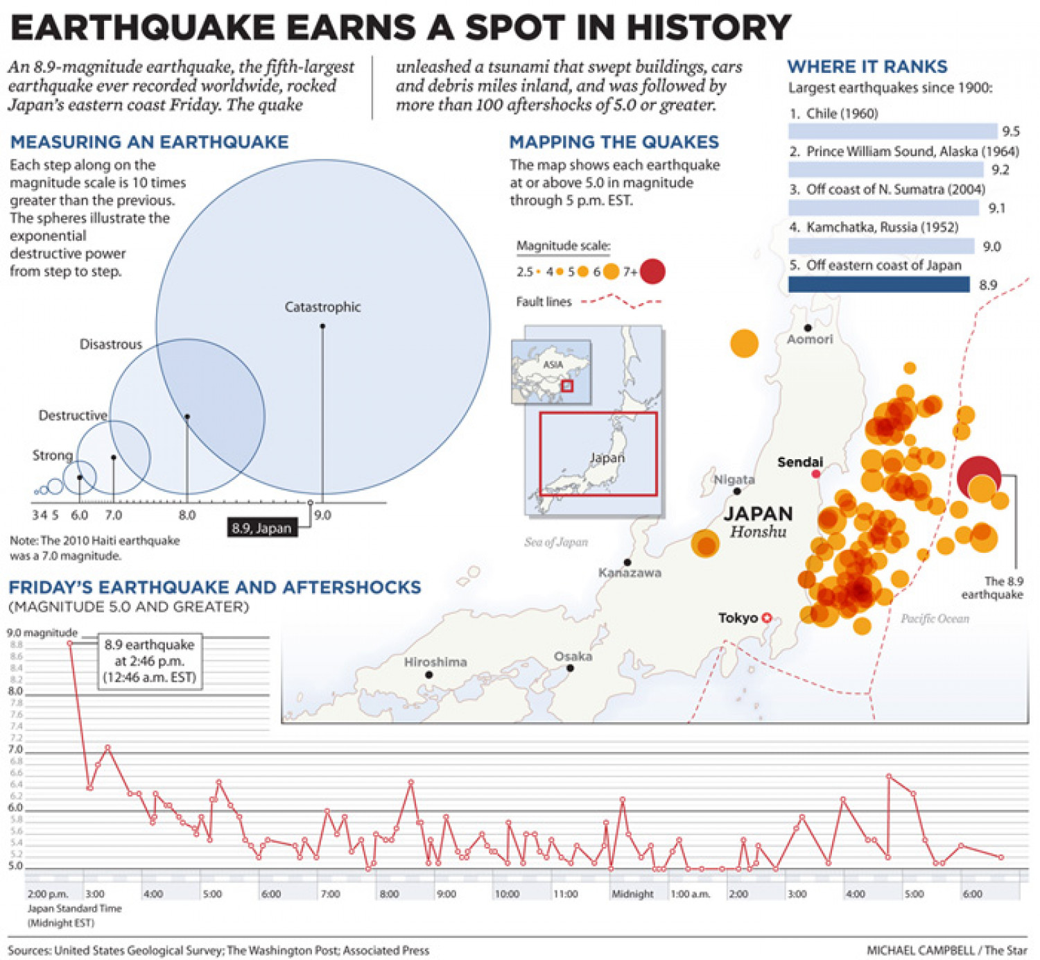 Japan Earthquake Earns Spot in History Infographic