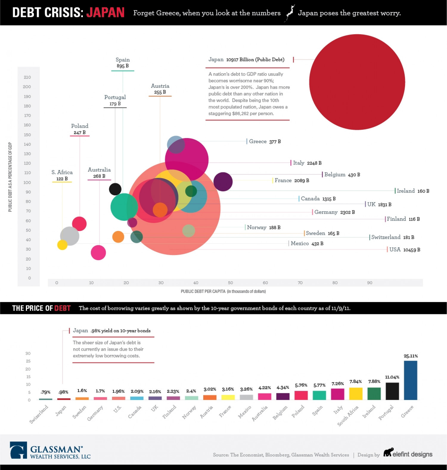 Japan: The Global Economy's Elephant in the Room Infographic